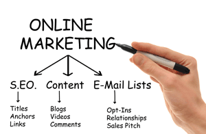 Content writing for online marketing,