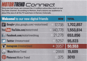 Motor Trend Social Media Connections Table